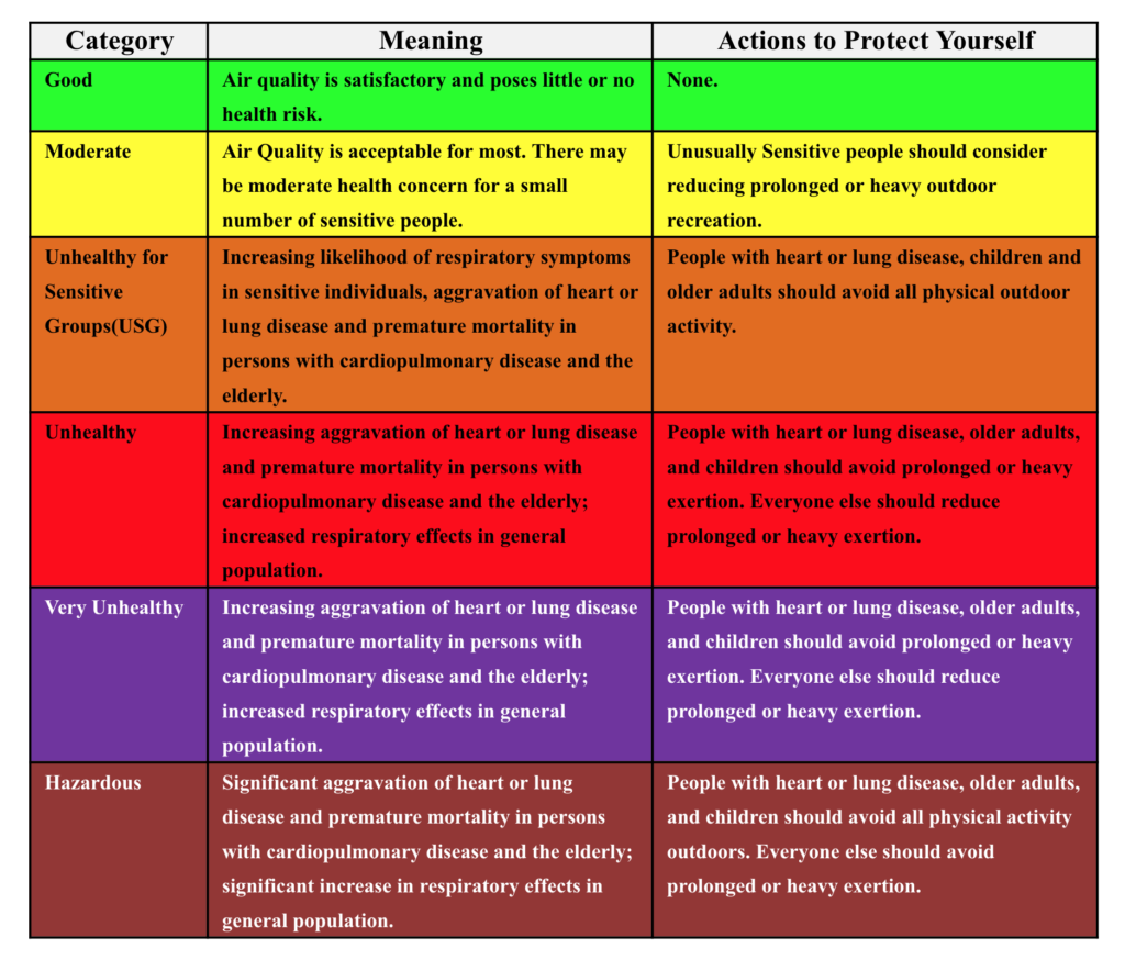 Air Quality Descriptions a a color coded table