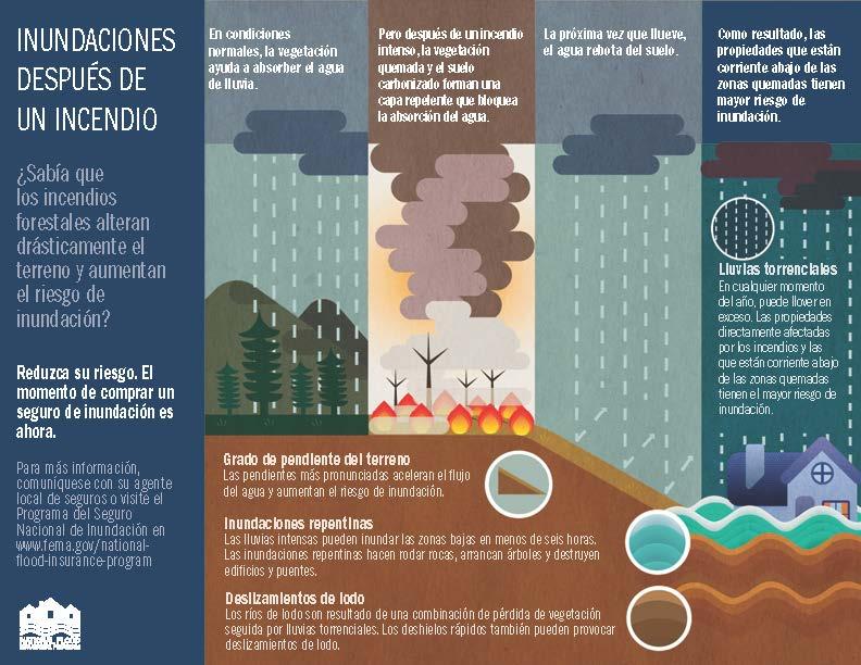 Inundaciones Despúes De Un Incendio